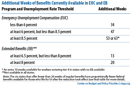 unemployment benefits extension program and how it works in tennessee