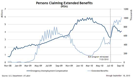 federal state extended benefits program federal extended unemployment