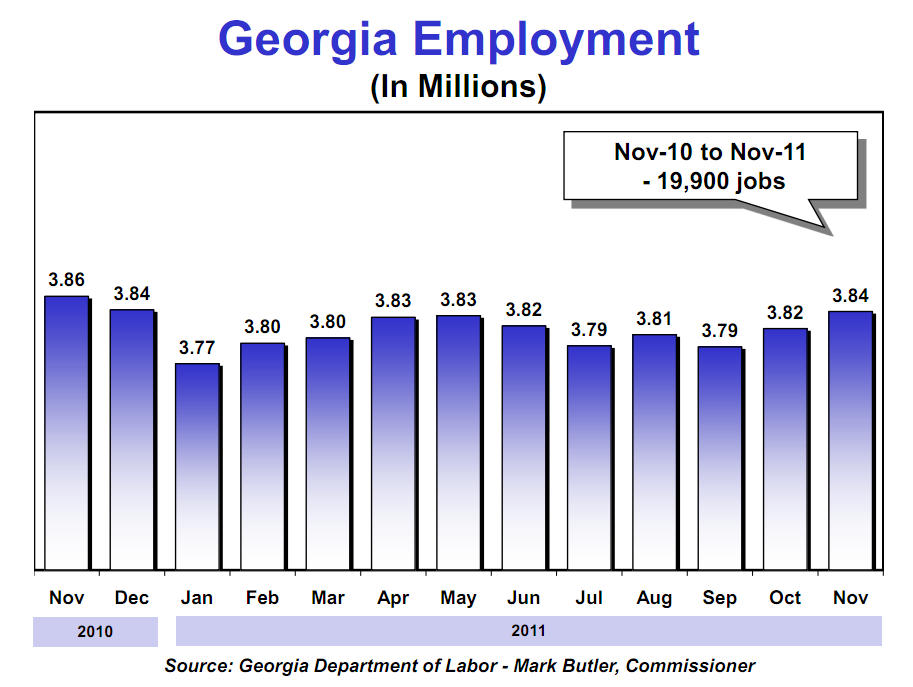 Georgia Unemployment Rate