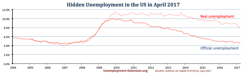 Real unemployment rate in the US in April of 2017 drops to 8.0% (down 0.2%) - the lowest level since February 2009.