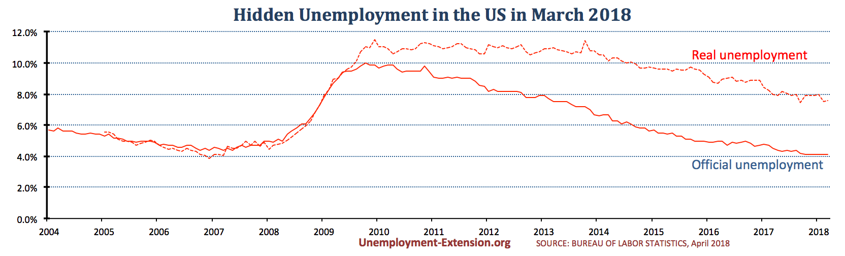 Real unemployment rate in the US in February of 2018 drops to 7.5% (down 0.5%).