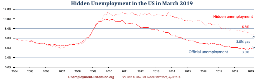 Hidden unemployment rate in the US in March of 2019 increased to 6.8% (up 0.1%). A gap of 3.0% to official US unemployment. Real unemployment includes individuals who want work but are unable to find it.