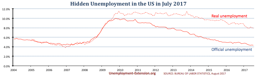Real unemployment rate in the US in July of 2017 drops to 7.9% (down 0.1%).