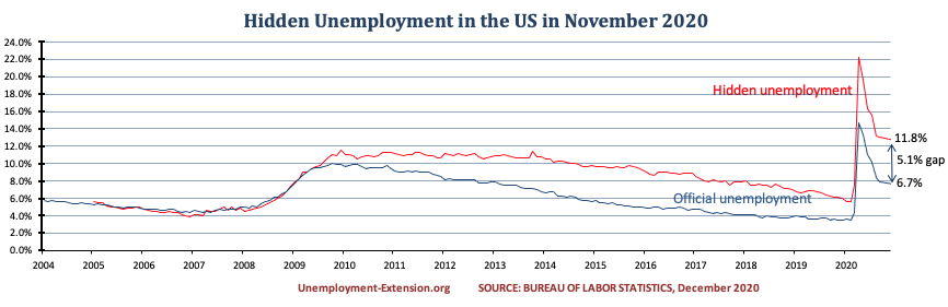 Hidden unemployment rate in the US in November 2020 increased to 11.8%. A gap of 5.1% to official US unemployment. Real unemployment includes individuals who want work but are unable to find a job.
