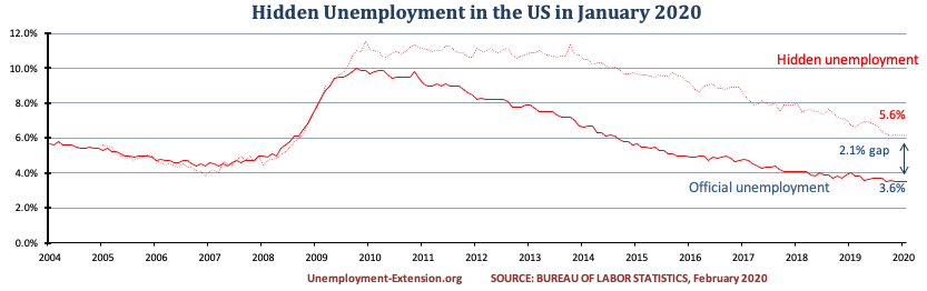 Hidden unemployment rate in the US in January of 2020 decreased to 5.6%. A gap of 2.1% to official US unemployment. Real unemployment includes individuals who want work but are unable to find it.