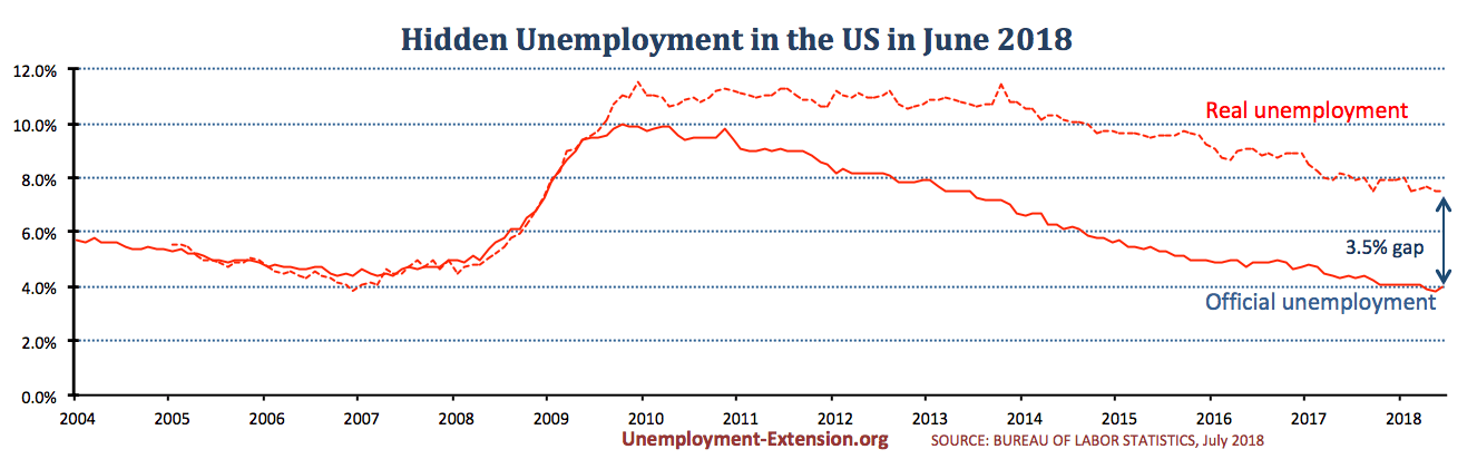 Real unemployment rate in the US in June of 2018 flat at 7.5%. A gap of 3.5% to official US unemployment. Real unemployment includes individuals who want work but are unable to find it.