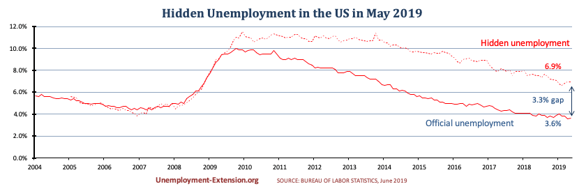 Hidden unemployment rate in the US in May of 2019 decreased to 6.9% (down 0.1%). A gap of 3.3% to official US unemployment. Real unemployment includes individuals who want work but are unable to find it.