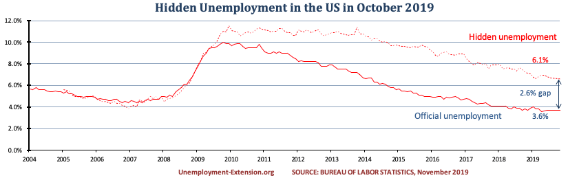 Hidden unemployment rate in the US in October of 2019 decreased to 6.1% (down 0.1%). A gap of 2.6% to official US unemployment. Real unemployment includes individuals who want work but are unable to find it.