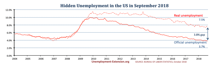 Real unemployment rate in the US in September of 2018 decreased to 7.5% (down 0.2%(. A gap of 3.8% to official US unemployment. Real unemployment includes individuals who want work but are unable to find it.