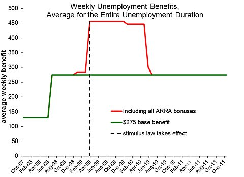 Federal and state extended unemployment benefits, Federal and state