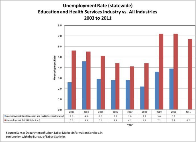 Unemployment Rate History Chart