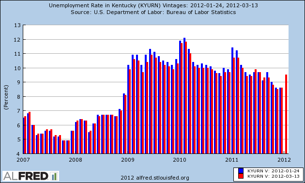Tax rate used in calculating Kentucky state tax for year 2019