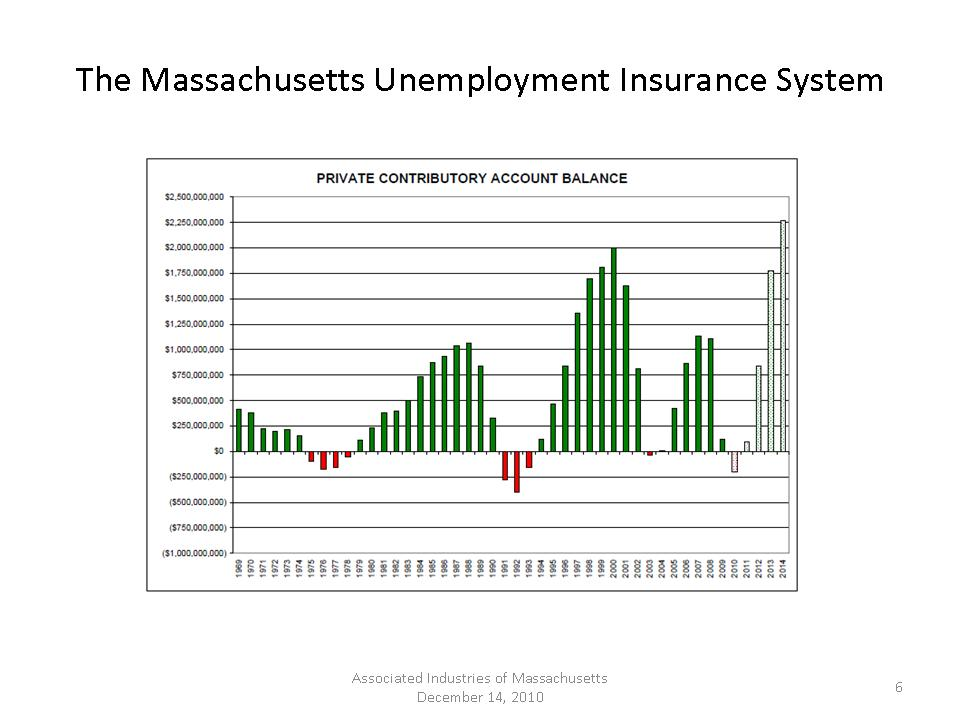 Massachusetts Unemployment Extended Benefits
