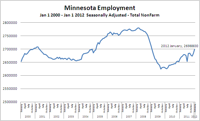 Minnesota Unemployment Rate