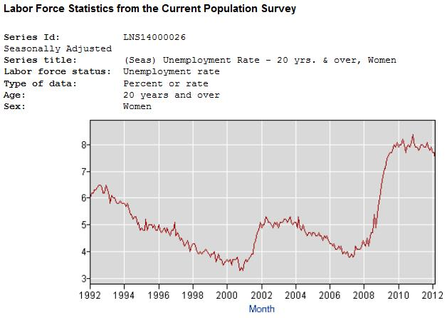 Us Unemployment Rate History