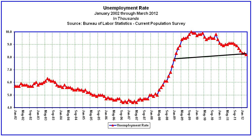 Unemployment Rate In Nevada