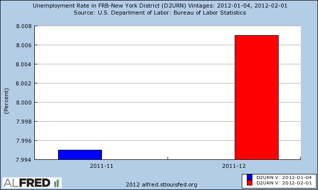 New York State Unemployment Rate