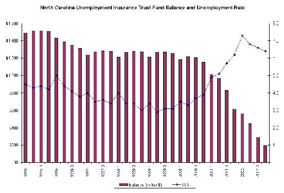 north carolina unemployment eligibility