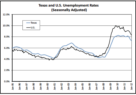 Texas Unemployment Rate