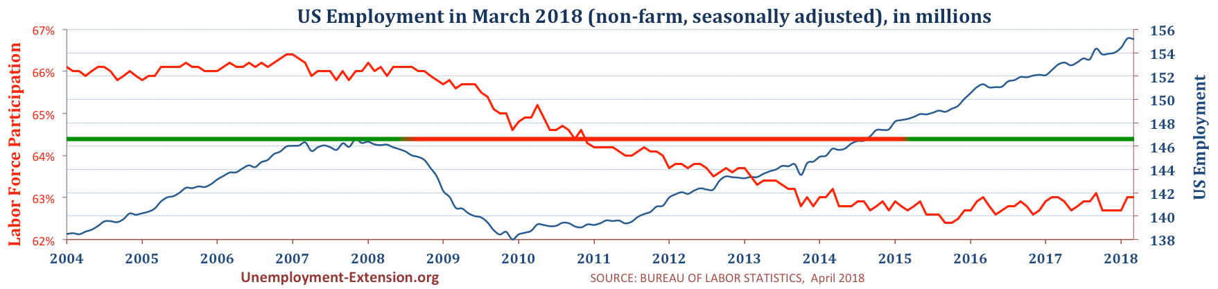Total US Employment (non-farm, seasonally adjusted) in March of 2018. US economy has lost approximately 10 million jobs in comparison to pre-resession level.