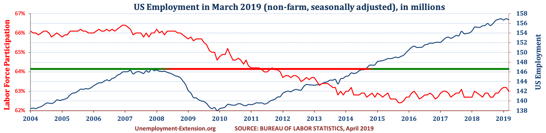 Total US Employment (non-farm, seasonally adjusted) in January of 2019. US economy has lost approximately 10 million jobs in comparison to pre-resession level.