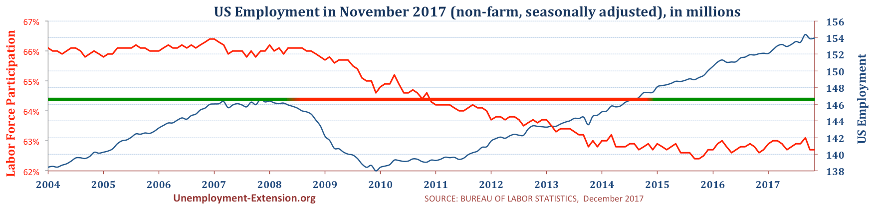 Total US Employment (non-farm, seasonally adjusted) in November of 2017. US economy has lost approximately 10 million jobs in comparison to pre-resession level.