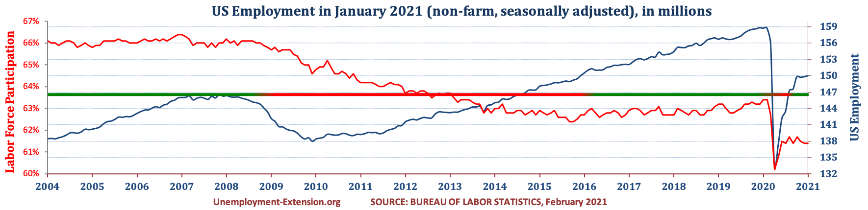 Total US Employment (non-farm, seasonally adjusted) in December 2020. US economy has lost approximately 10 million jobs in comparison to pre-resession level.