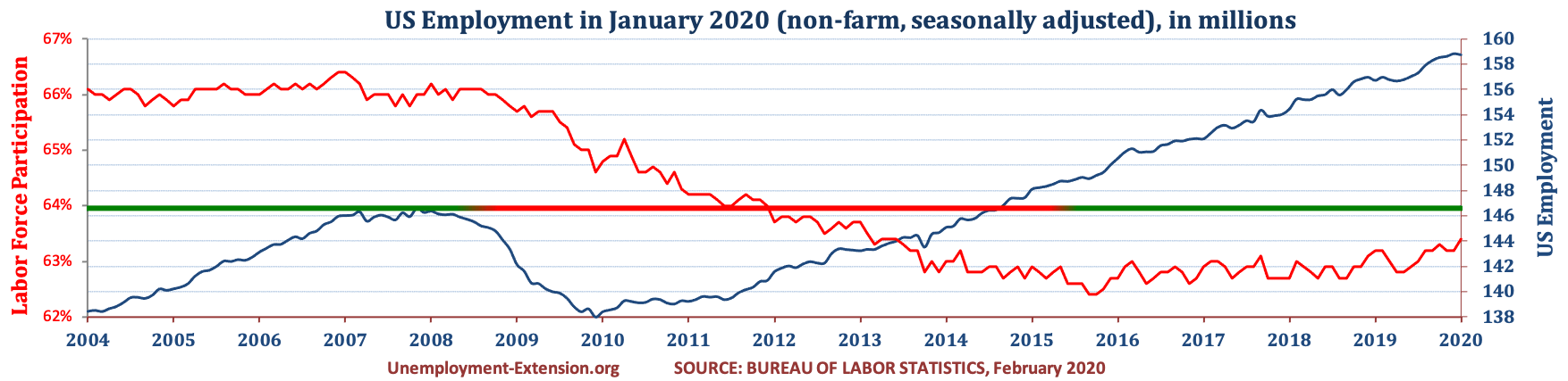 Total US Employment (non-farm, seasonally adjusted) in January of 2020. US economy has lost approximately 10 million jobs in comparison to pre-resession level.