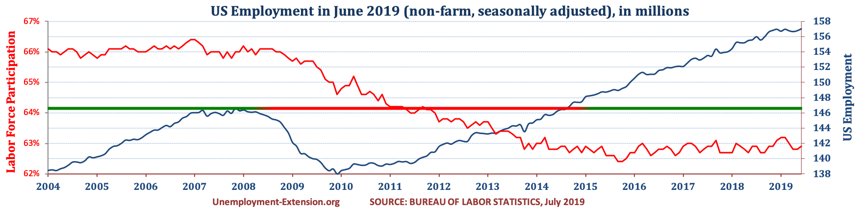 Total US Employment (non-farm, seasonally adjusted) in June of 2019. US economy has lost approximately 10 million jobs in comparison to pre-resession level.