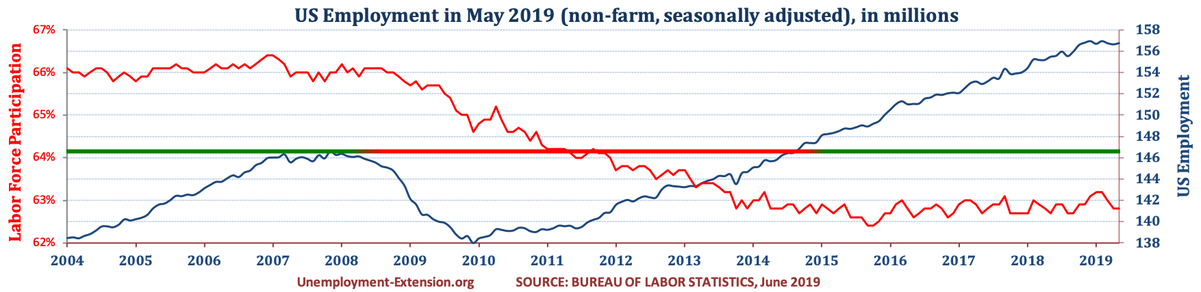 Total US Employment (non-farm, seasonally adjusted) in May of 2019. US economy has lost approximately 10 million jobs in comparison to pre-resession level.