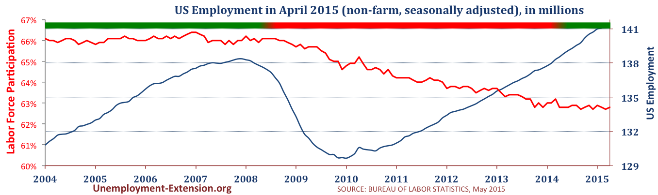 Total US Employment in 2015 (non-farm, seasonally adjusted) in April of 2015