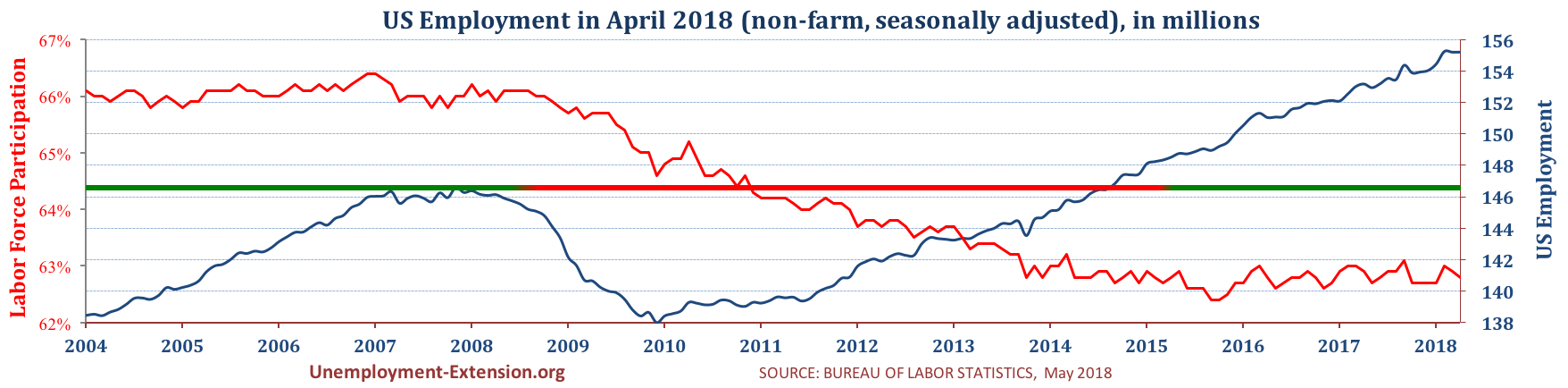 Total US Employment (non-farm, seasonally adjusted) in April of 2018. US economy has lost approximately 10 million jobs in comparison to pre-resession level.