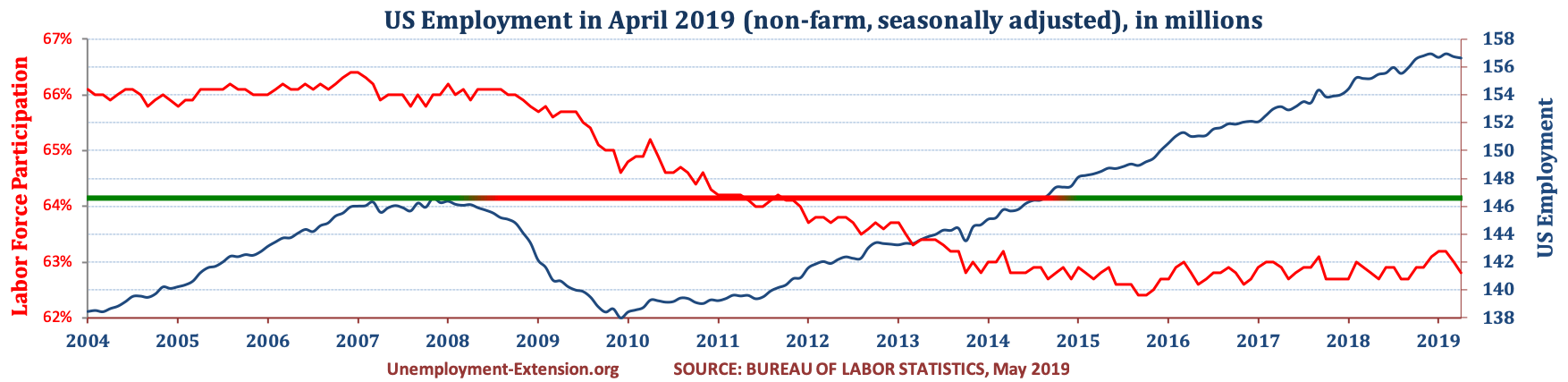 Total US Employment (non-farm, seasonally adjusted) in April of 2019. US economy has lost approximately 10 million jobs in comparison to pre-resession level.
