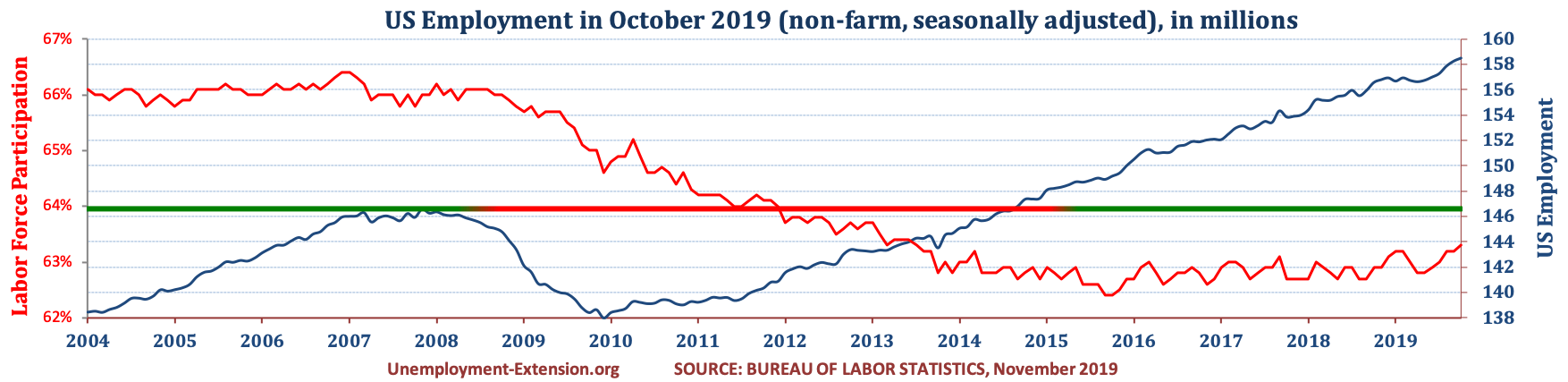 Total US Employment (non-farm, seasonally adjusted) in October of 2019. US economy has lost approximately 10 million jobs in comparison to pre-resession level.