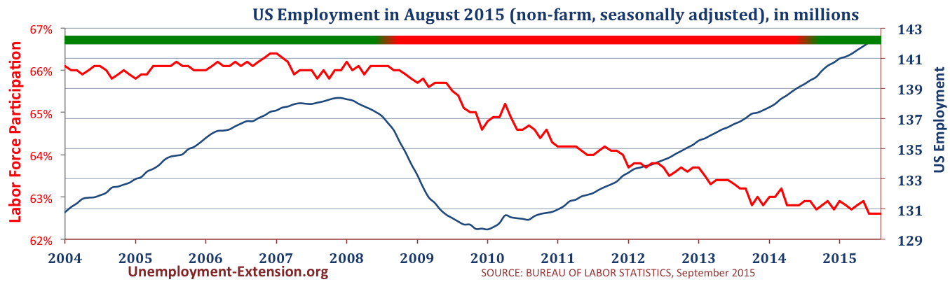Total US Employment in 2015 (non-farm, seasonally adjusted) in August of 2015