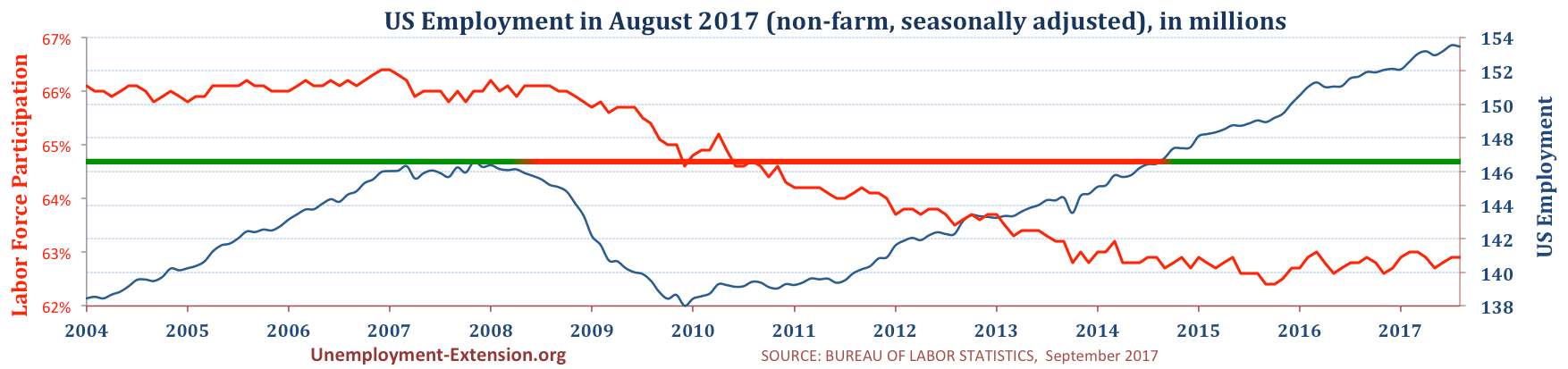Total US Employment (non-farm, seasonally adjusted) in August of 2017. US economy has lost approximately 10 million jobs in comparison to pre-resession level.