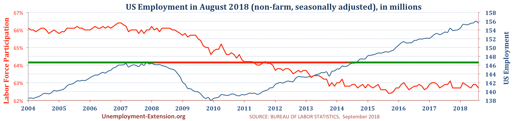Total US Employment (non-farm, seasonally adjusted) in August of 2018. US economy has lost approximately 10 million jobs in comparison to pre-resession level.