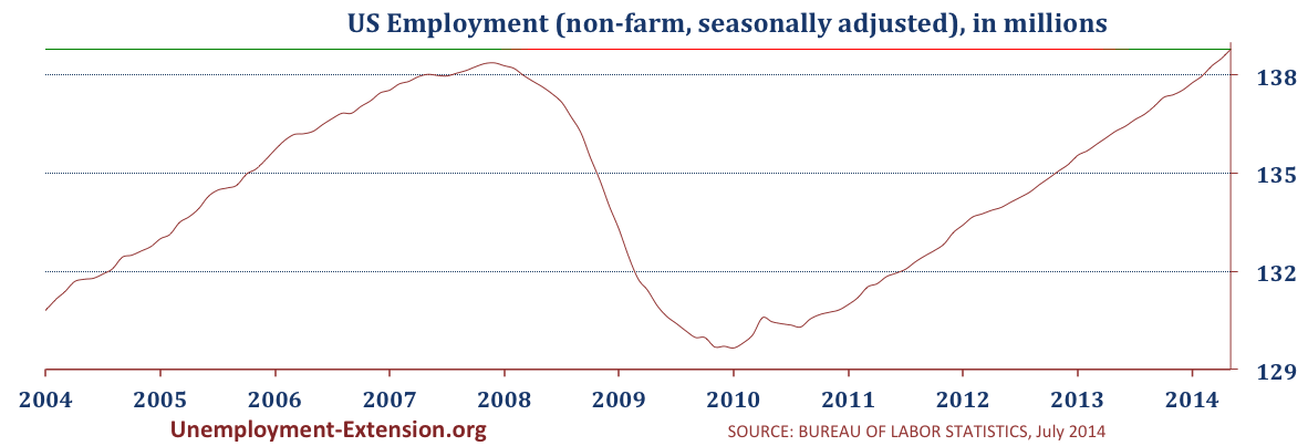 US Employment in 2014 (non-farm, seasonally adjusted) in May 2014