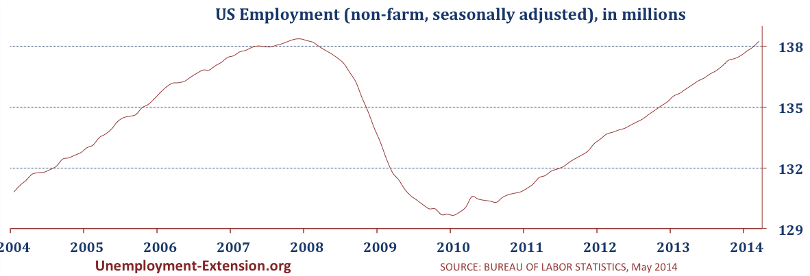 Total US Employment in April 2014 (non-farm, seasonally adjusted)