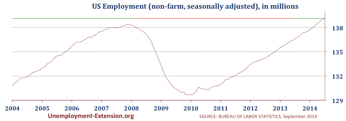 Total US Employment in 2014 (non-farm, seasonally adjusted) in May 2014