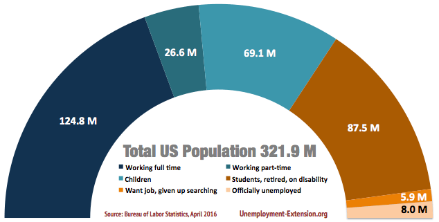Total US Civilian Population by employment type and population segment in April of 2016: total 321.9 million, 124.8 million working full time, of which 26.6 million working part-time, 69.1 million children, 87.5 M students, retired or on disability, 5.9 million want jobs, but unable to find, 8.0 million officially unemployed