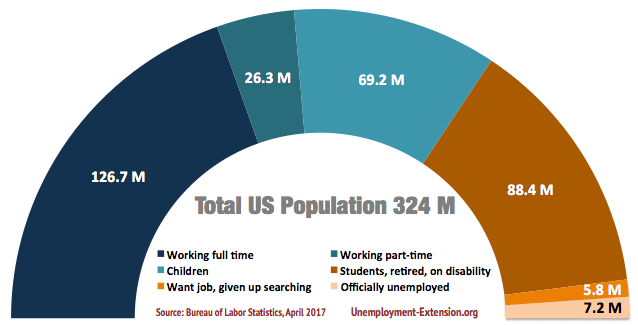 Total US Civilian Population by employment type and population segment in April of 2017: total Civilian population 323.6 million (up 0.2M), 153.0 million working (up 0.5M), of which 26.3 million working part-time (down 0.1M), 69.2 million children (up 0.1M), 88.4 million students, retired or on disability (down 0.2M), 5.8 million want jobs, but unable to find (up 0.2), 7.2 million officially unemployed (down 0.3M)
