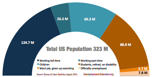 Total US Civilian Population by employment type and population segment in August of 2016: total Civilian population 322.7 million (up 0.2), 151.1 million working (down 0.2), of which 26.3 million working part-time (flat), 69.3 million children (flat), 88.8 million students, retired or on disability (up 0.2), 5.7 million want jobs, but unable to find (down 0.1), 7.8 million officially unemployed (down 0.1)