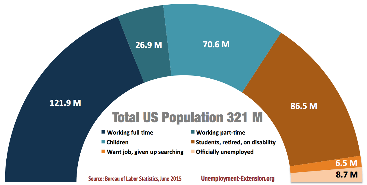 total US population: working full-time, working part-time, want job but given up searching, officially unemployed, students, retired, on disability and children in June 2015