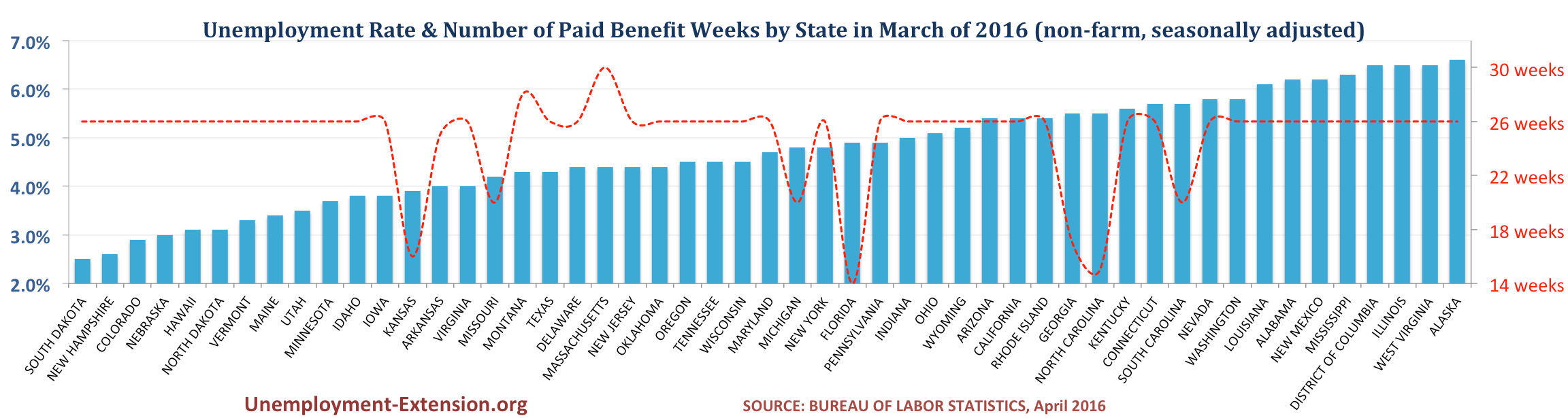 Unemployment Rate and Number of Paid Unemployment Benefit weeks by State (non-farm, seasonally adjusted) in March of 2016