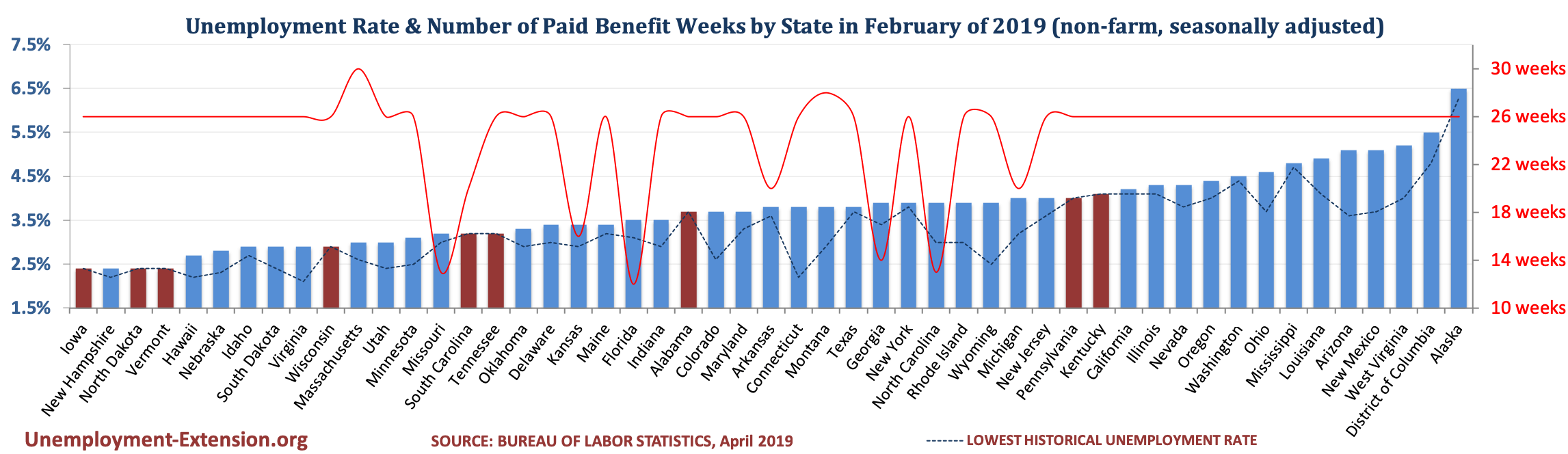 Unemployment Rate and Number of Paid Unemployment Benefit weeks by State (non-farm, seasonally adjusted) in February of 2019