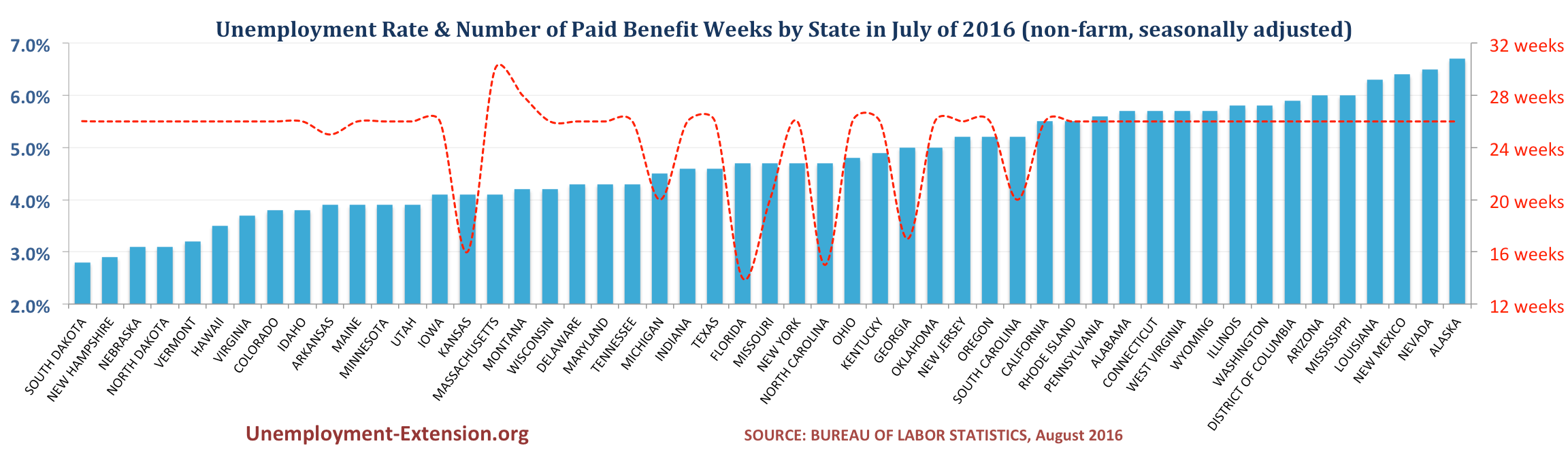 Unemployment Rate and Number of Paid Unemployment Benefit weeks by State (non-farm, seasonally adjusted) in July of 2016