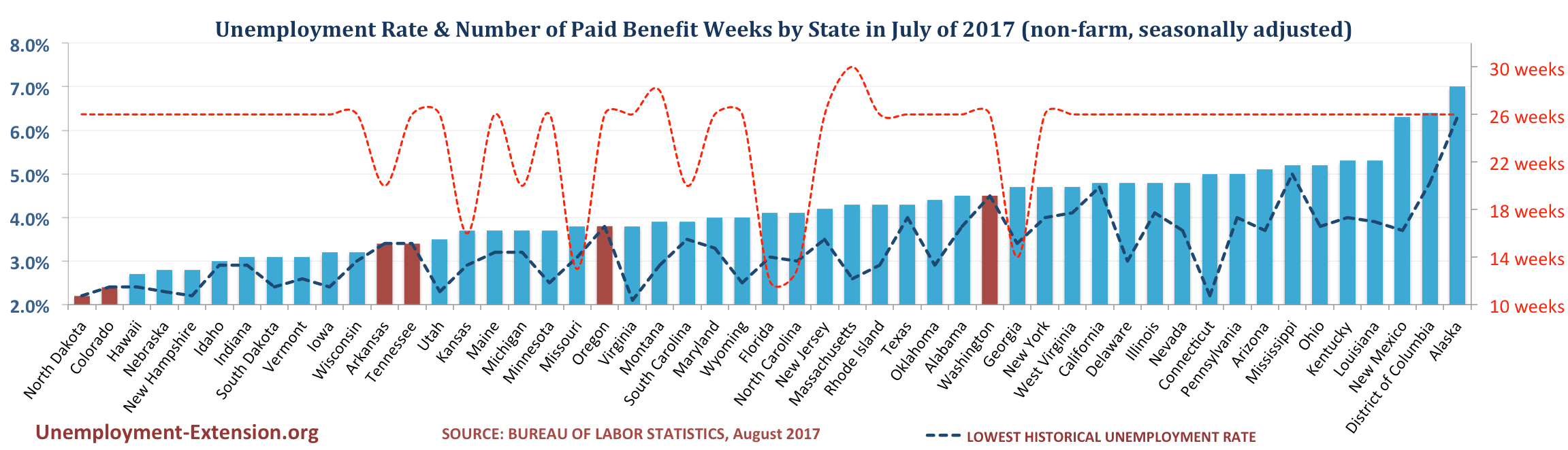 Unemployment Rate and Number of Paid Unemployment Benefit weeks by State (non-farm, seasonally adjusted) in August of 2017