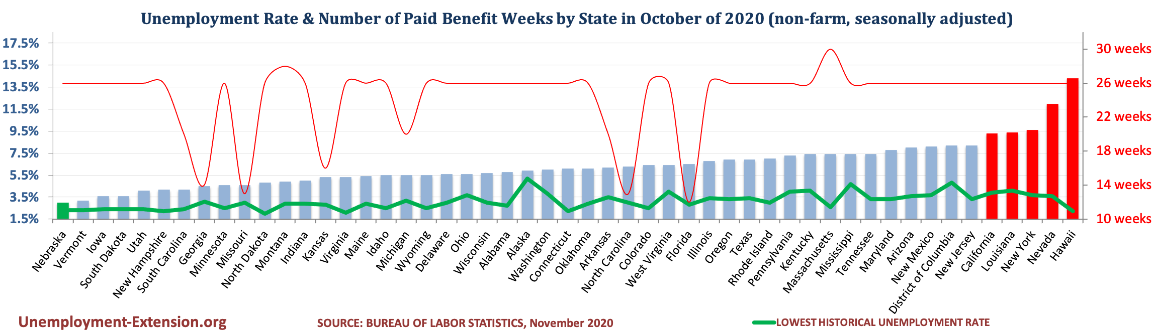 Unemployment Rate and Number of Paid Unemployment Benefit weeks by State (non-farm, seasonally adjusted) in December 2020