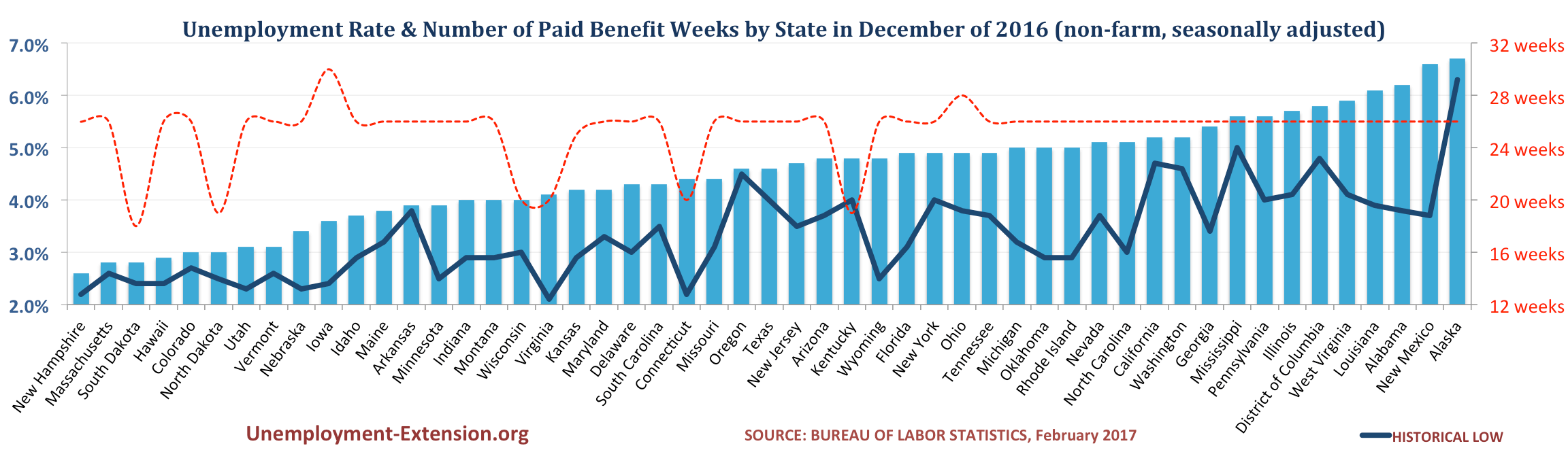 Unemployment Rate and Number of Paid Unemployment Benefit weeks by State (non-farm, seasonally adjusted) in November of 2016